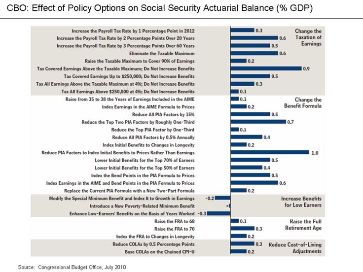 Best Statistics Images On   Government Spending