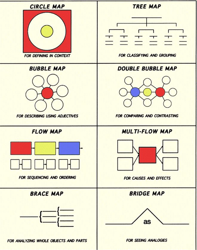 The new Graphic Organizers---Thinking Maps