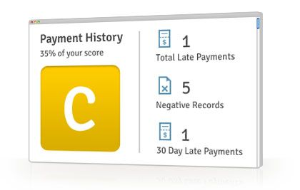 Free Credit Report Summary - Payment History