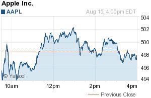 AAPL Stock Nears 500