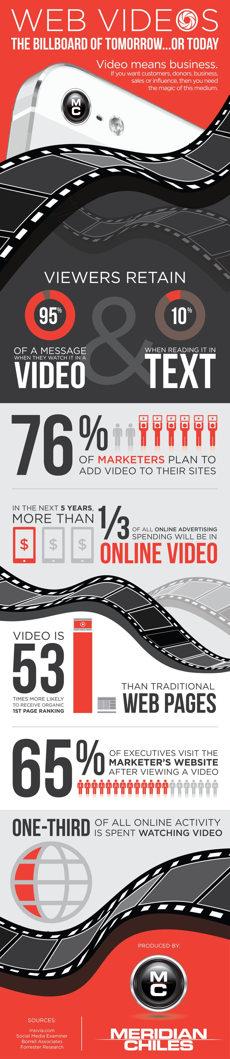 Video Means Business: Web Marketing, Web Videos, Iconic Infographics, Today Infographic