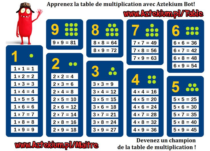 Top 11 best Education images on Pinterest | Multiplication tables  VA74