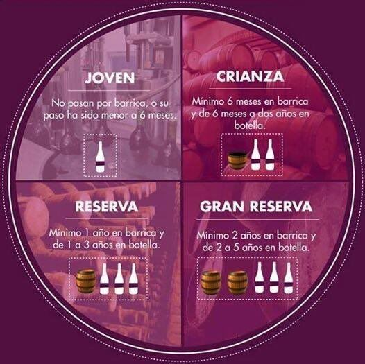 Edad del vino