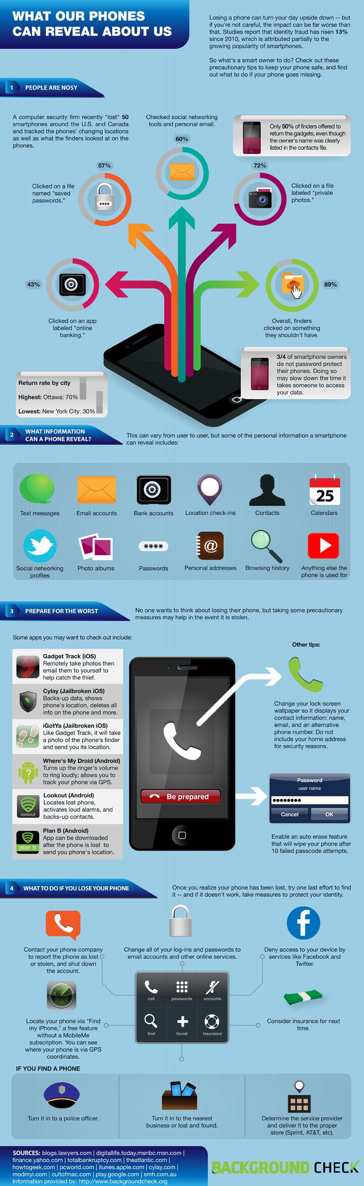 Smartphone Safety & Identity Theft #infographic