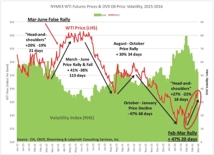 Another False Oil Price Rally: Crossing A Boundary