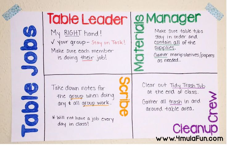 Poster idea for different table jobs to help tame the chaos in the classroom.