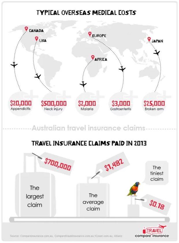 Australian Travel Insurance Claims