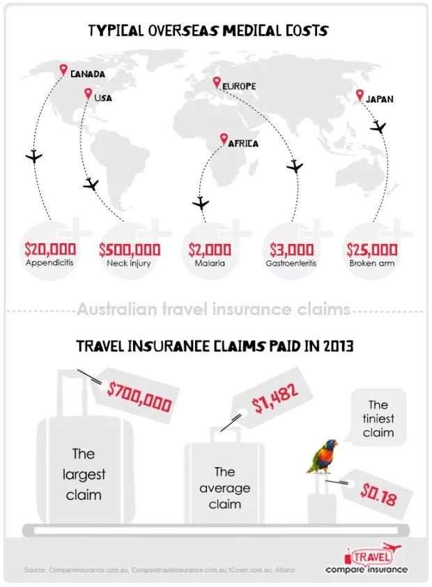 Infographic: Australian Travel Insurance Claims