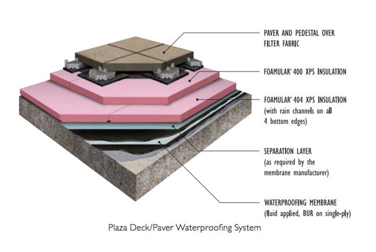 Insulation Fiber - FOAMULAR XPS from Owens Corning