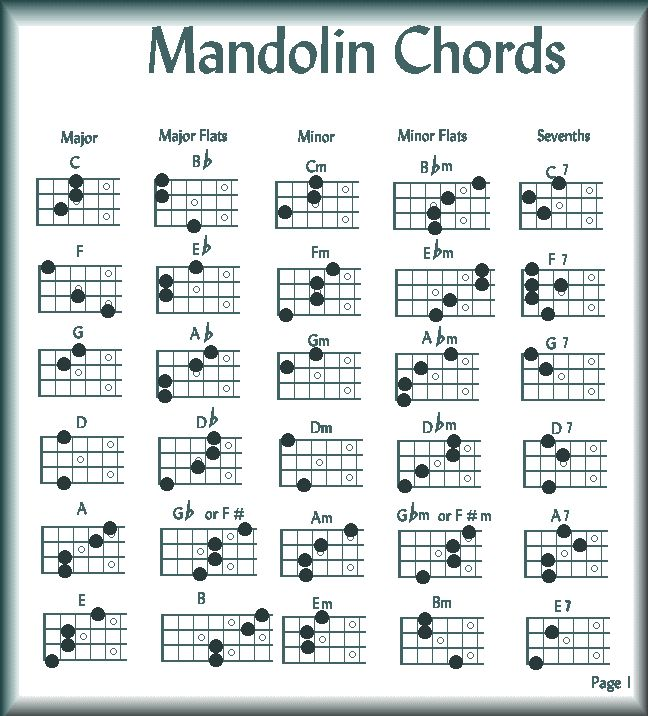 23 best Mandolin images – Mandolin Chord Chart