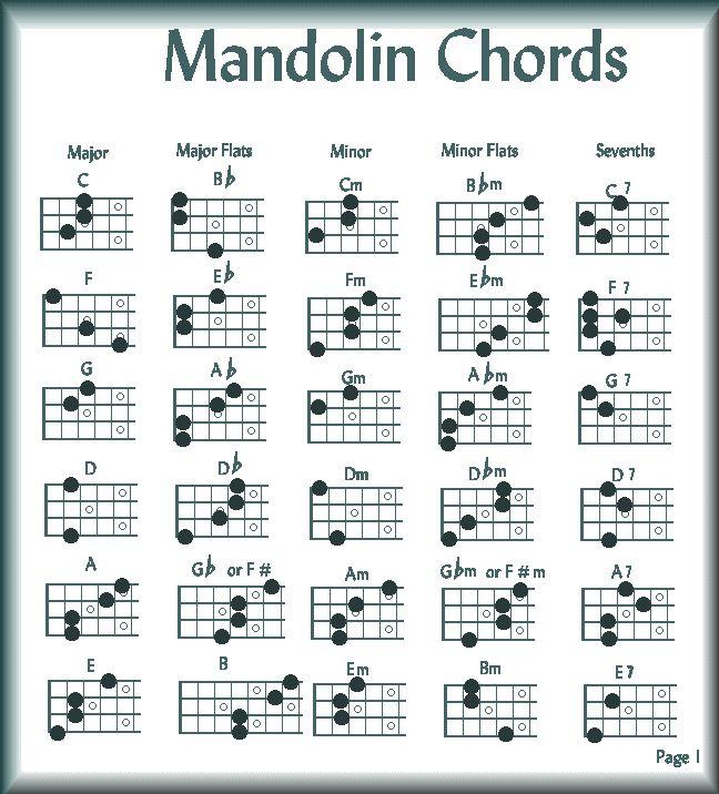 23 best Mandolin images on Pinterest Music, Ukulele and Bathroom - mandolin chord chart