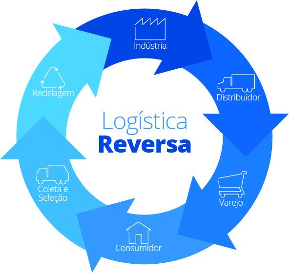 Logística reversa: Entenda como funciona esse processo