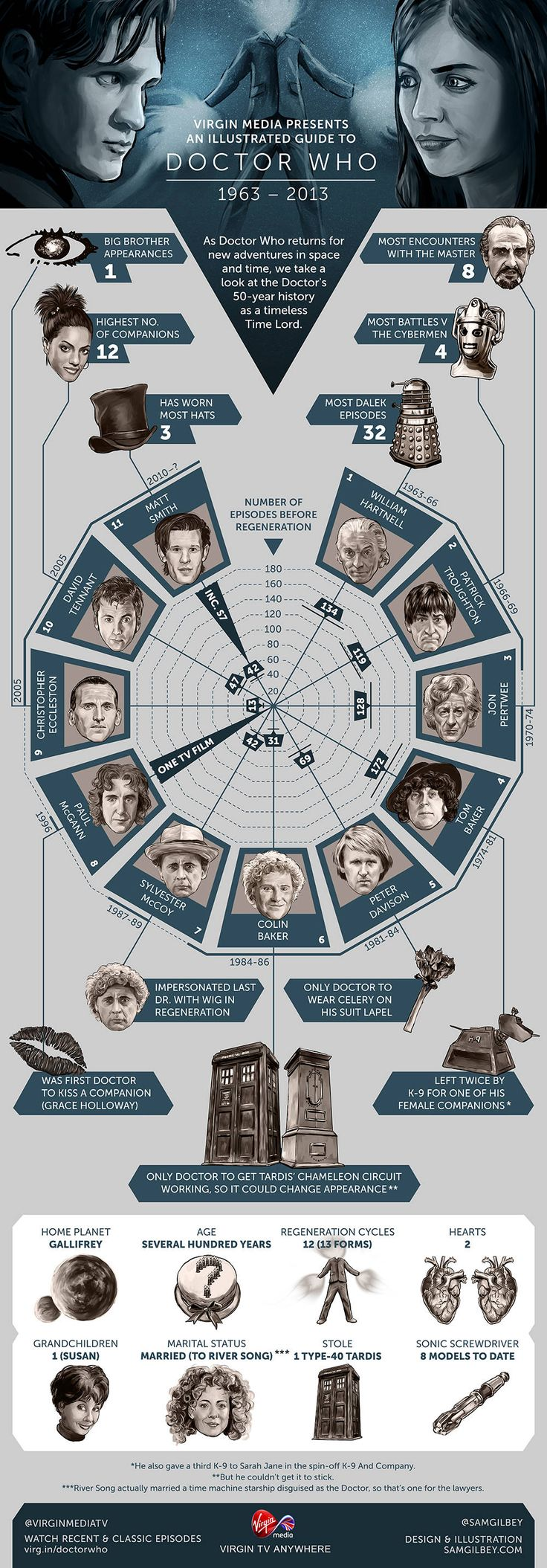 Doctor Who Infograph
