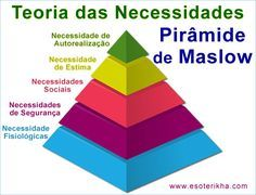 Teoria da Motivação de Maslow - pirâmide de Maslow