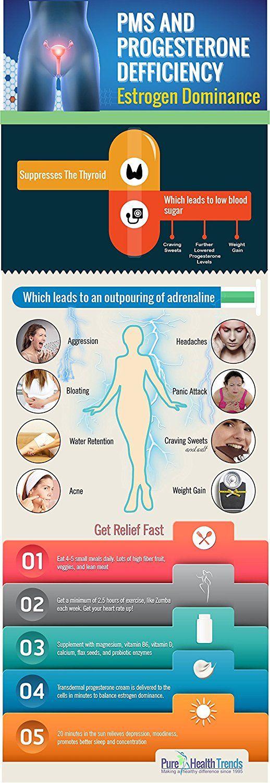 Amazon.com: Balanced Woman Natural Progesterone Cream 950mg USP ...