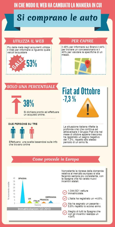 Mercato auto in Europa 2013