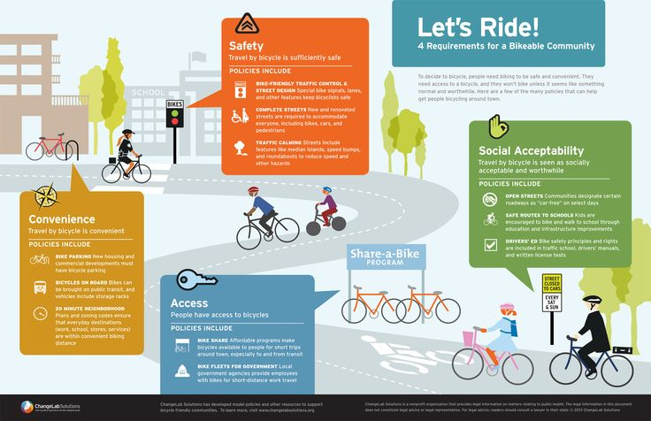 GOOD.is | Infographic: Infographic: Four Requirements for a Bikeable City, from ChangeLab solutions,