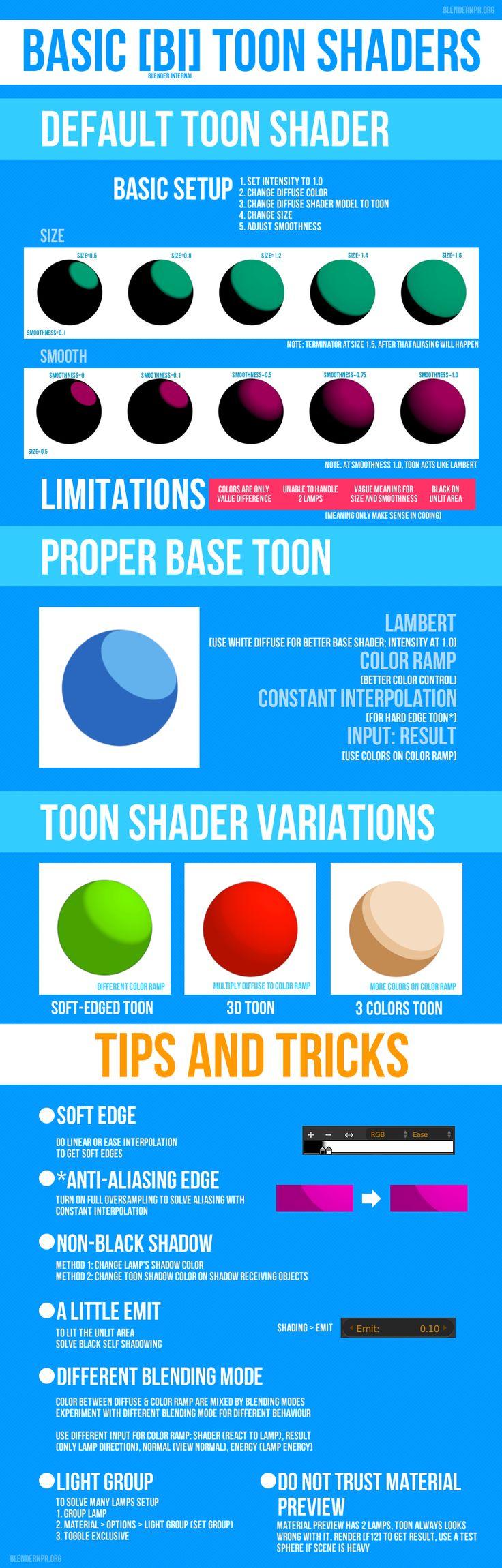 Infographic tutorial illustrator beginner tutorials for blender