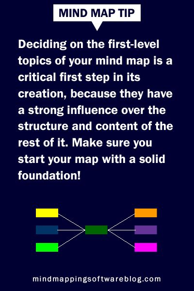 Innovation In Classroom Structure ~ Best images about mind maps on pinterest creativity