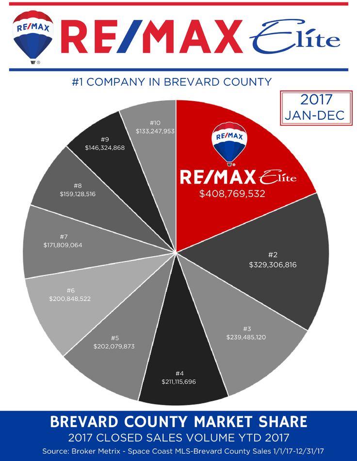 RE/MAX Elite Blog Share market, Remax, Brevard county