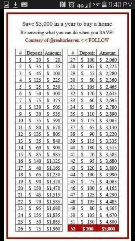 Aggressive Savings Plan: $5000 in a year