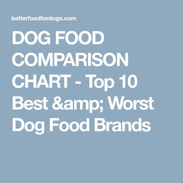 DOG FOOD COMPARISON CHART - Top 10 Best & Worst Dog Food Brands