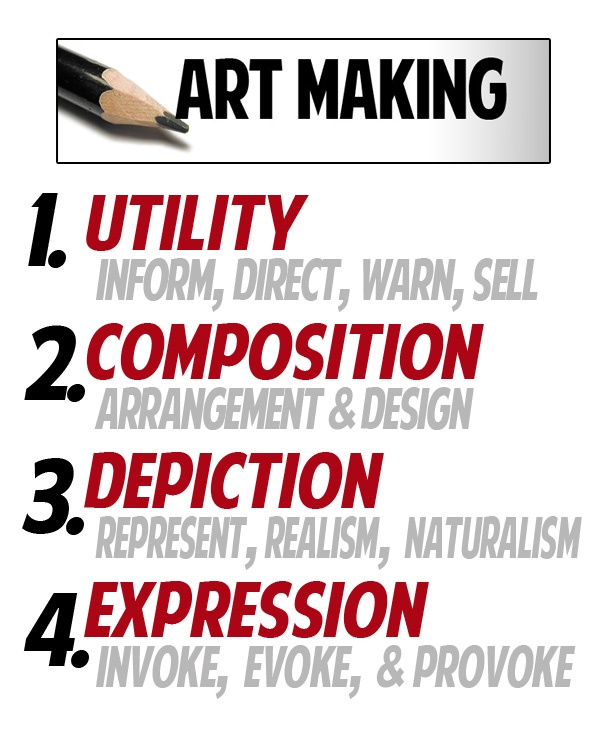 . Obviously people make art for a myriad of reason- but for teaching purposes, I boiled them all down to these 4. It fit with all the other 4's I had going. The important thing was to help students appreciate that non-objective artists like Piet Mondian, Juan Miro & Jackson Pollack are all as legitimate as Da Vinci or Ralph Goings or Rembrant or Chuck Close or whomever.