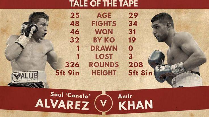 http://www.canelovskhan.org/canelo-alvarez-vs-amir-khan-hbo-ppv-boxing-prediction/