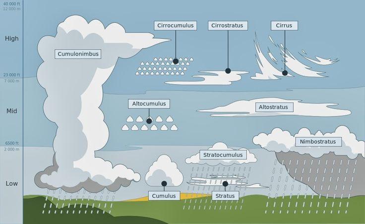 Tipos de nubes; mirando al cielo