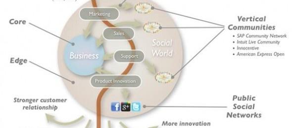 [Social Business] Dalla strategia creativa a quella di contenuto   WoMarketing - di Andrea Colaianni