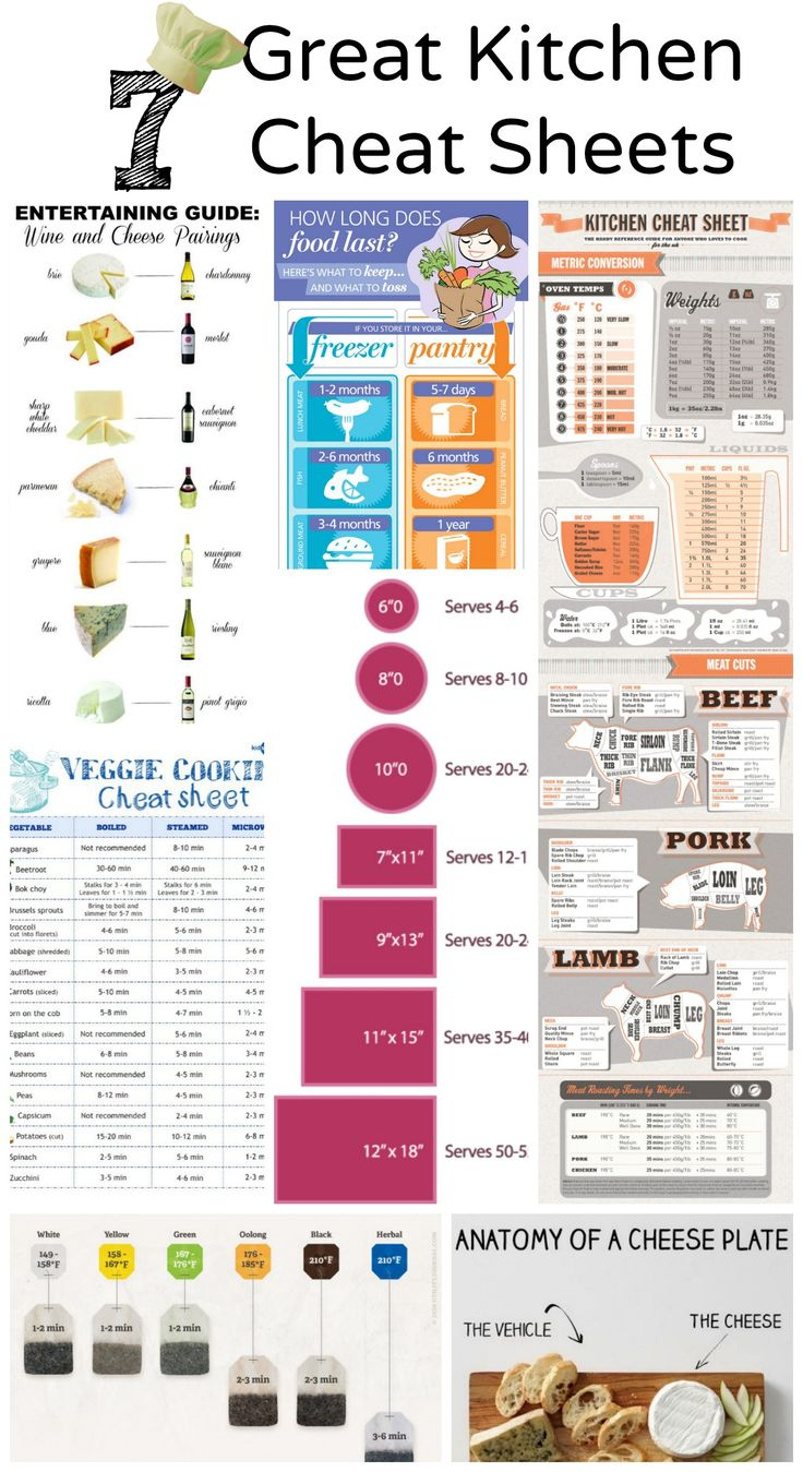 7 Great Kitchen Cheat Sheets ~ At-a-Glance help for Veggie Cooking, Wine Pairing, Wine & Cheese Pairing, Tea Steeping, Cheese Plate Components, Cake Serving Sizes, Kitchen Cheat Sheet, and a How Long Does Food Last Chart. Plus links for House Hacks and More Life Hacks! A cornucopia of ideas!!