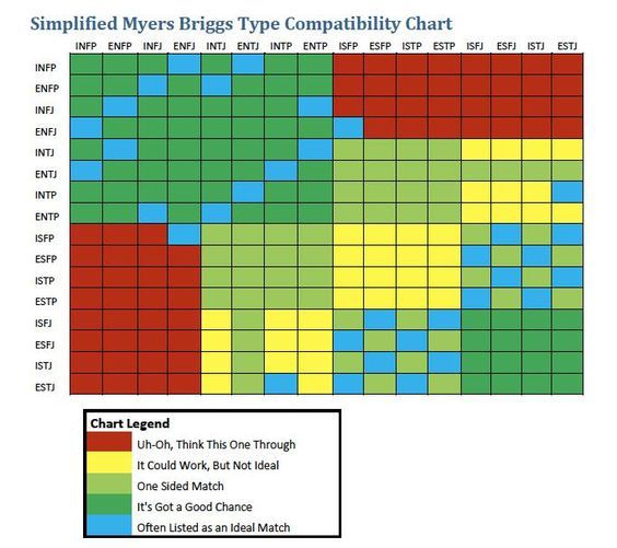 Simplified MBTI compatibility chart | looks like my type has the most red lol oops (INFP)