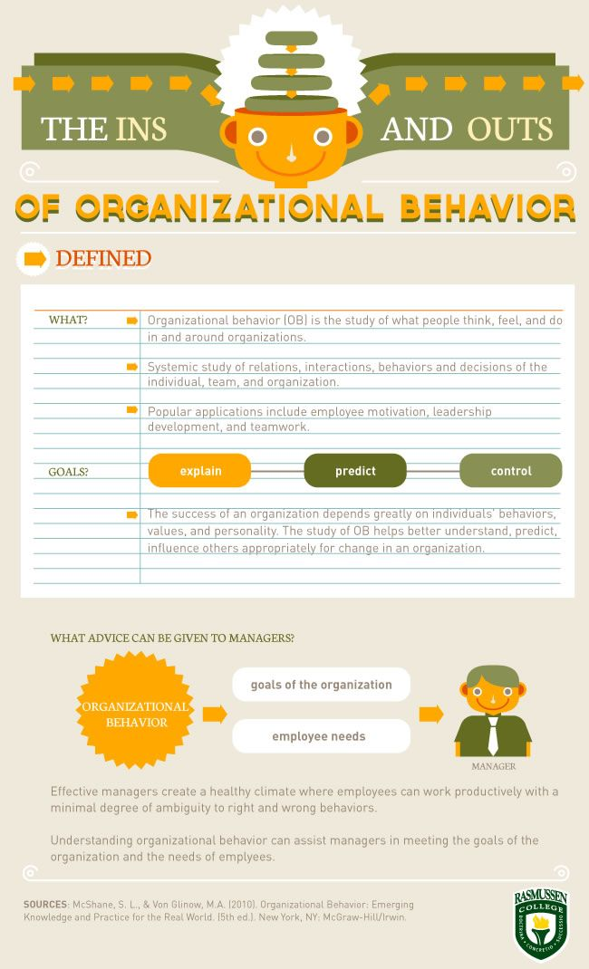 organization and behavior Organizational behavior (ob) is the study of the way people interact within groups the central idea of the study of organizational behavior is that a scientific approach can be applied to the management of workers.