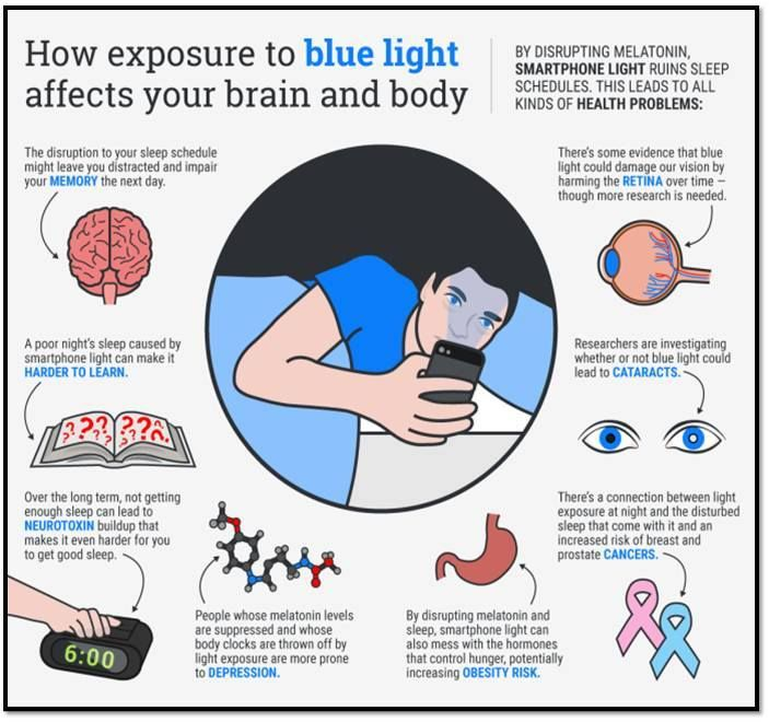 """Your #Smartphone isnt that Smart when it comes to #Health!  :> Smartphone screens emit blue light so you can see even under the sunniest time of the day :> However, at night, the light mimics the brightness of the sun :> This reaction causes your brain to stop producing melatonin, a hormone that gives your body the """"time to sleep"""" signals :> Your sleep cycle is disrupted thereby causing potential health problems"""