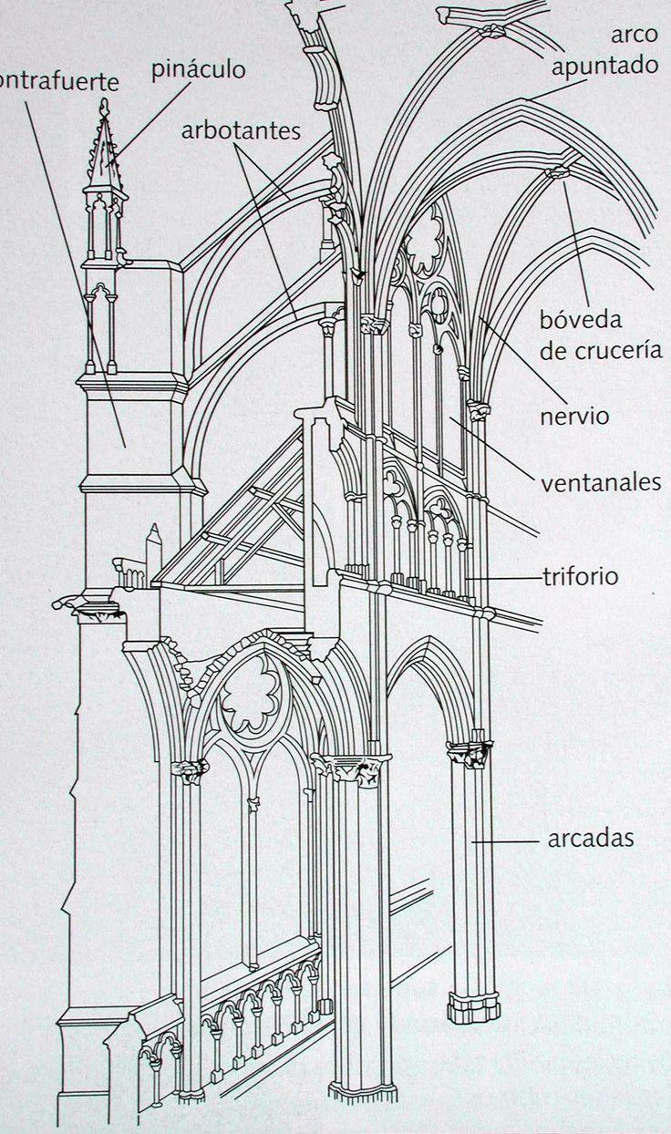 Estructura de una catedral gótica.jpg (1205×2038)