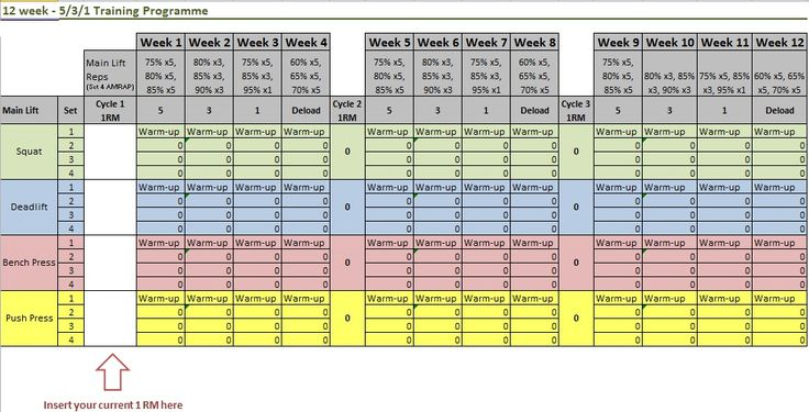 Awesome spreadsheet that autofills your lifting weights for the 5-3-1 program.
