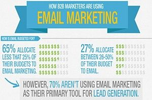 Email Marketing - Email is still an invaluable asset to marketers; however, only 30% of B2B marketers are using email marketing as their primary lead generation tactic, according to a study by Pardot.: Digdev Direct, Campaign Testing, B2B Marketers, B2B Email, Marketing, Ecommerce Email, Ecommerce Resources, Digital Media, Business Ideas