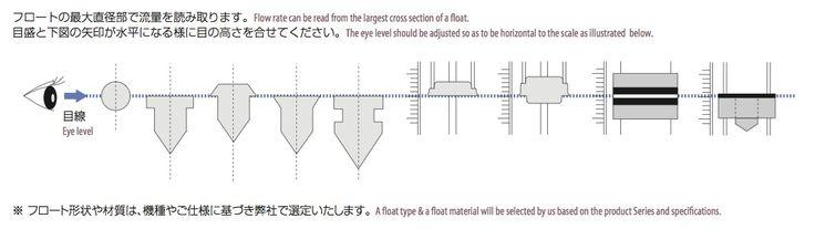 技術情報|面積式流量計のフロートの読み方|東フロコーポレーション