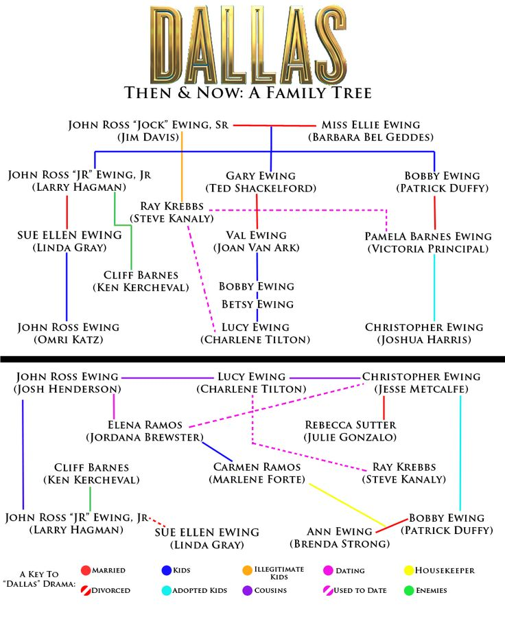 """Dallas TV Show   UpFront with NGS: """"Dallas"""" Then and Now -- A Family Tree"""