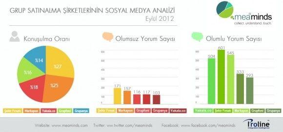 Grupanya, grupfoni gibi fırsat şirketlerinin sosyal medya analizini içeren bir #infografik…