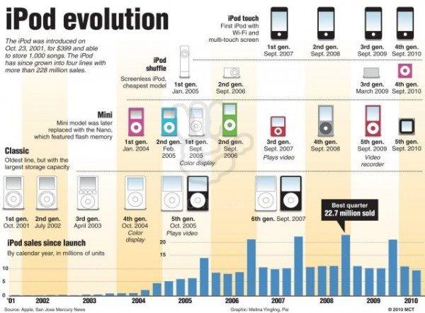 ipod evolution