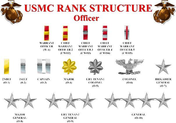 USMC RSMC RANK STRUCTURE OFFICER | USMC Officer Rank ...