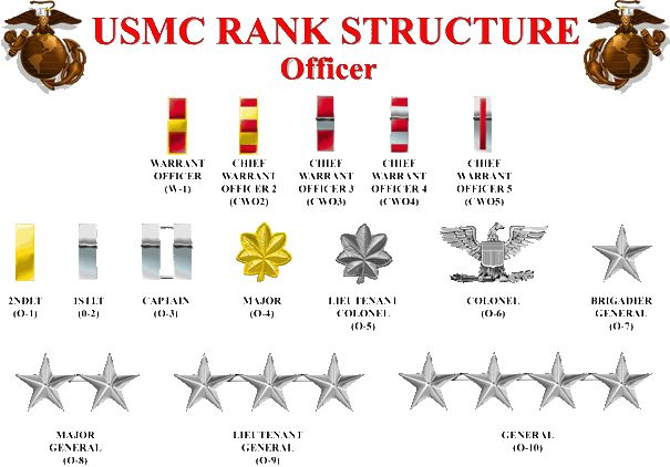 USMC RSMC RANK STRUCTURE OFFICER