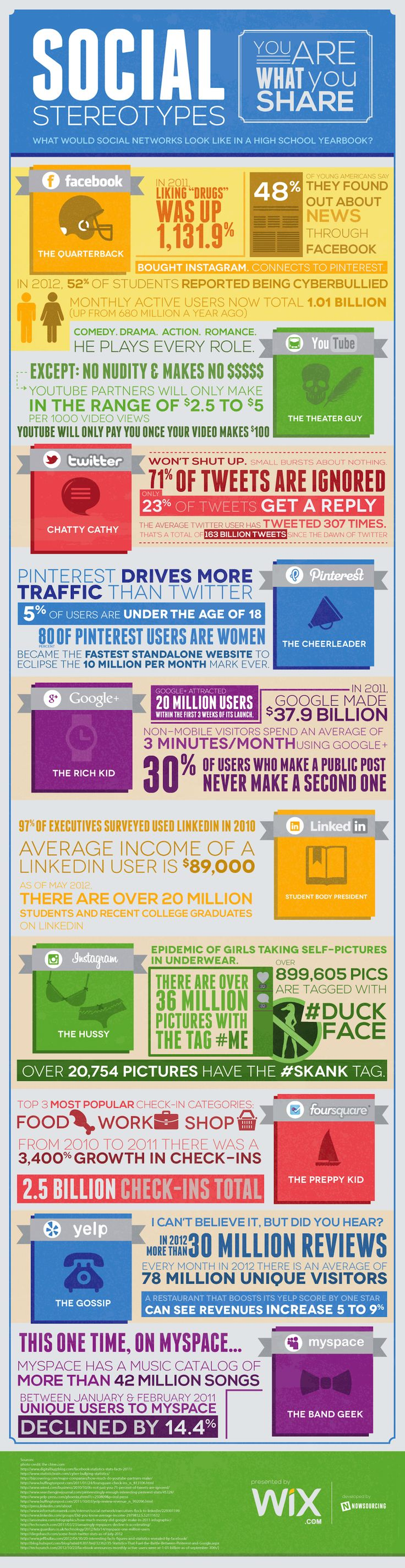 This is What Social Media Sites Would Look Like in a High School Yearbook [INFOGRAPHIC]