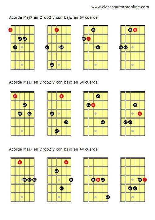 Acordes Drop 2 en la guitarra
