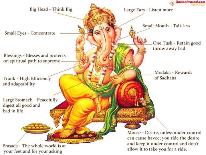 What does 'big ears' of Ganesha signifies? Or what does his vehicle 'mouse' represents? Get your answers from the image below. Jai Ganpati