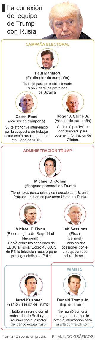 El 3 de junio de 2016, el hijo de Donald Trump, Donald Trump Jr., recibió un email de Rob Goldstone, un viejo amigo del actual presidente de EEUU que había trabajado como agente de