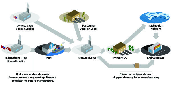 Adding Resilience to Your Supply Chain - Inbound Logistics