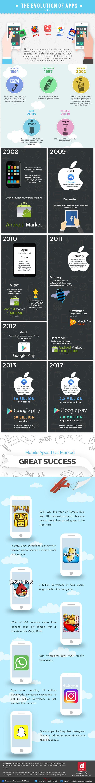 Infographic: De evolutie van mobiele apps - https://appworks.nl/2017/06/08/infographic-de-evolutie-van-mobiele-apps/