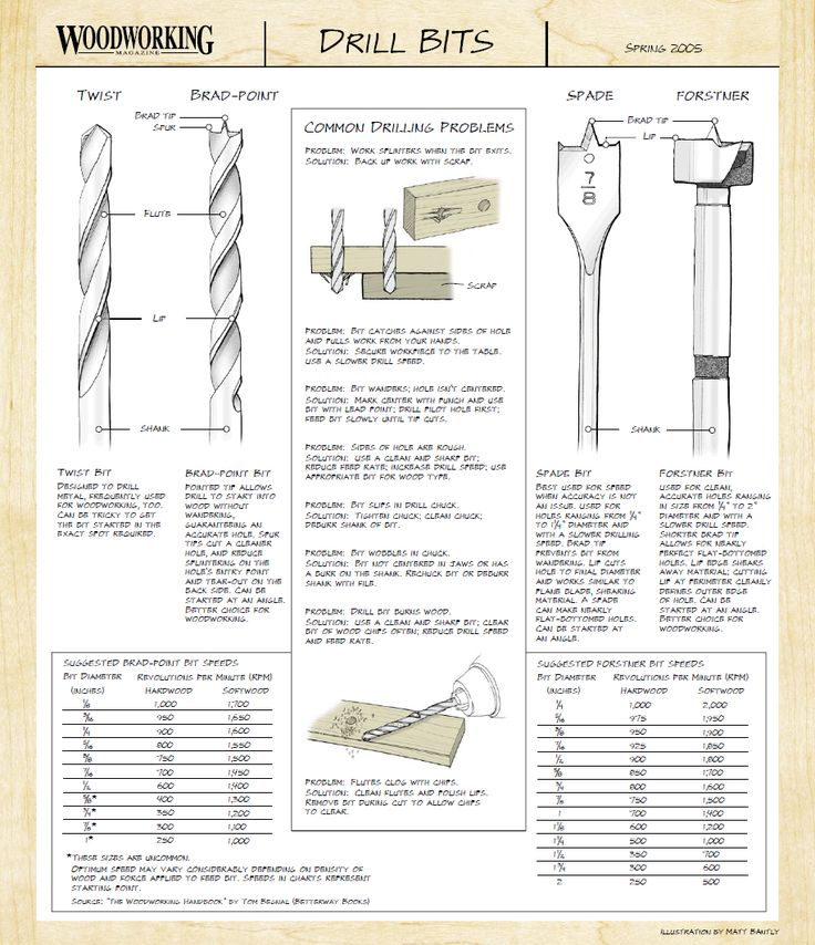 Wood Drill Bit Guide